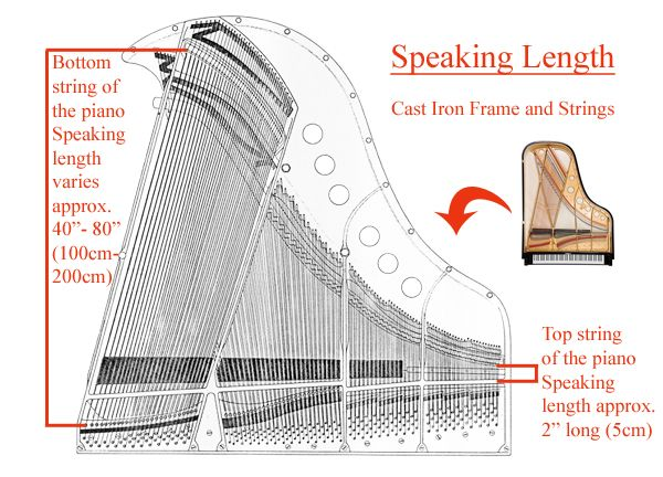 Speaking Lengths of Pianos