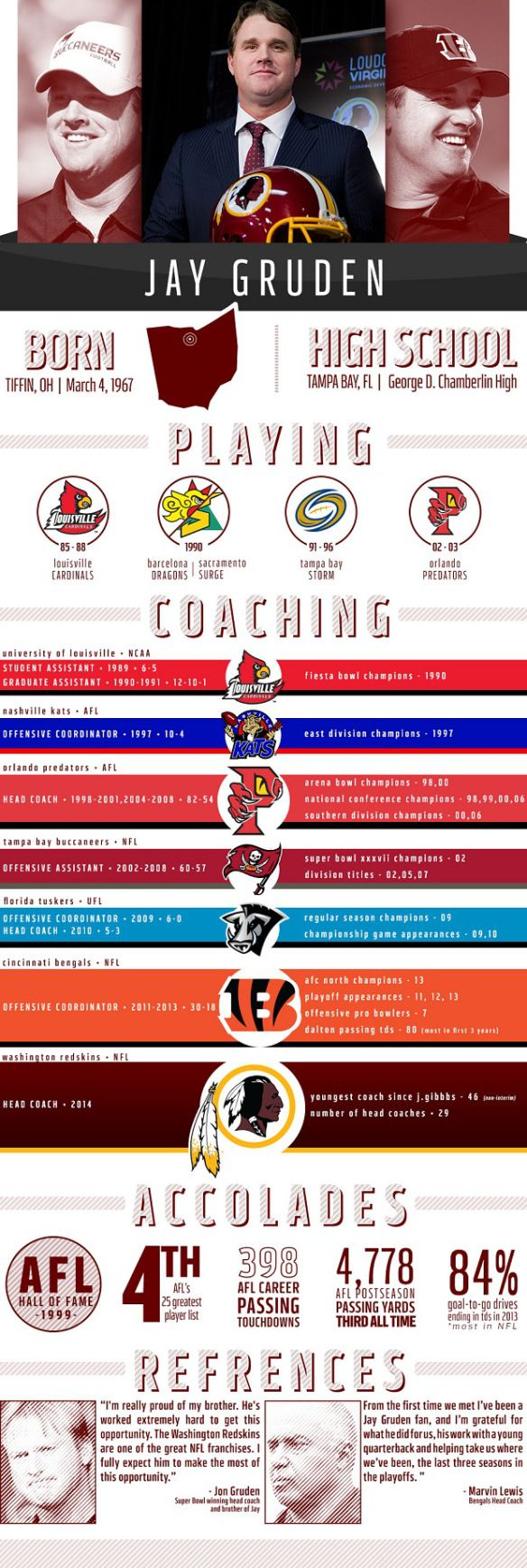 Jay Gruden Infographic