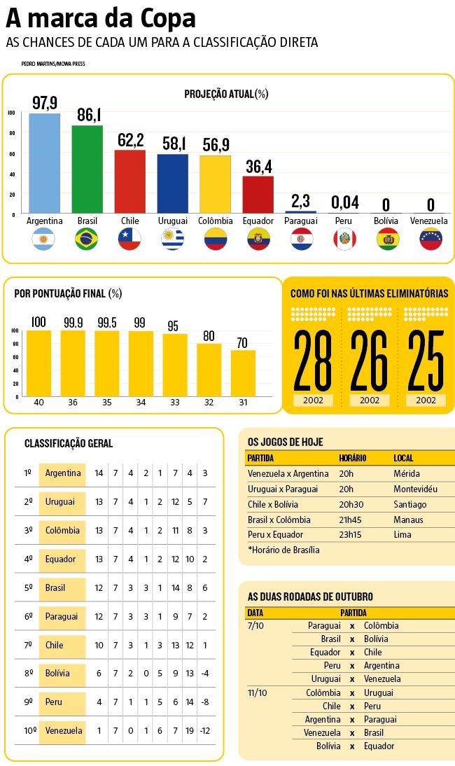 O confronto do #Brasil contra a #Colômbia, nesta terça-feira (6), às 21h45, na #ArenaDaAmazônia, em #Manaus, é apenas pela oitava das 18 rodadas que serão disputadas nas #Eliminatórias Sul-americanas para a Copa do Mundo de 2018. Mas, apesar de depois o time de #Tite ainda ter dez jogos pela frente, uma vitória nesta noite será decisiva para definir se a caminhada da #SeleçãoBrasileira na briga por uma passagem à Rússia será com ou sem sofrimento. (06/09/2016) #Infográfico #Infografia…