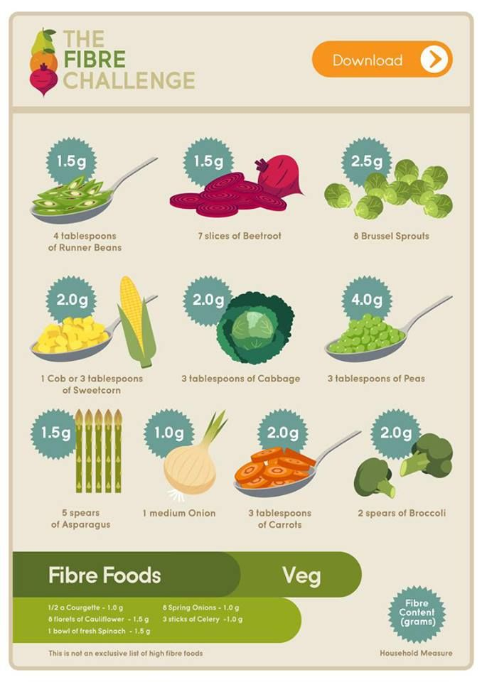 Fibre is an essential part of our daily diet. Here is a simple ...