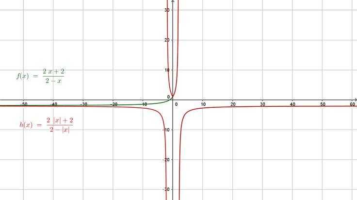 """La función racional y su valor absoluto para la variable independiente """"x"""". Golasovská, Ježková"""