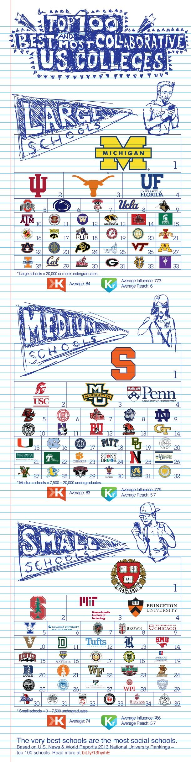 best images about college prep info tools high check out these top universities in the united states and click to see the sat