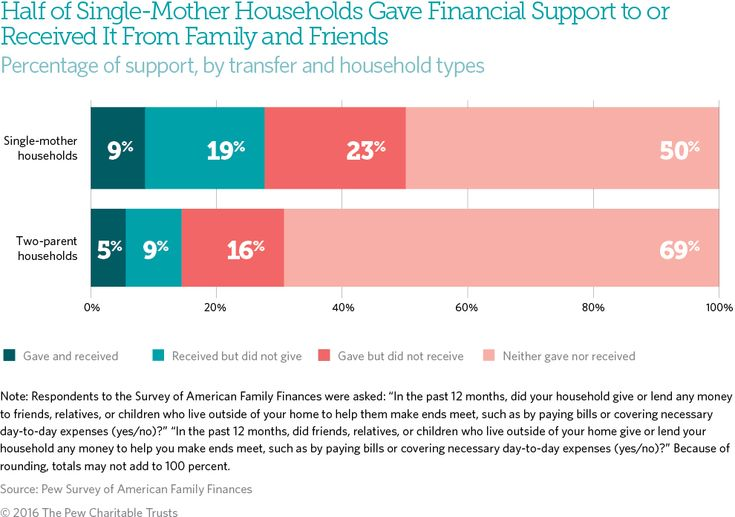 Extended Family Support And Household Balance Sheets  Child Care