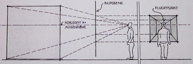 Bildergebnis f r fluchtpunkt zimmer zeichnen perspektive - Fluchtpunkt zimmer zeichnen ...