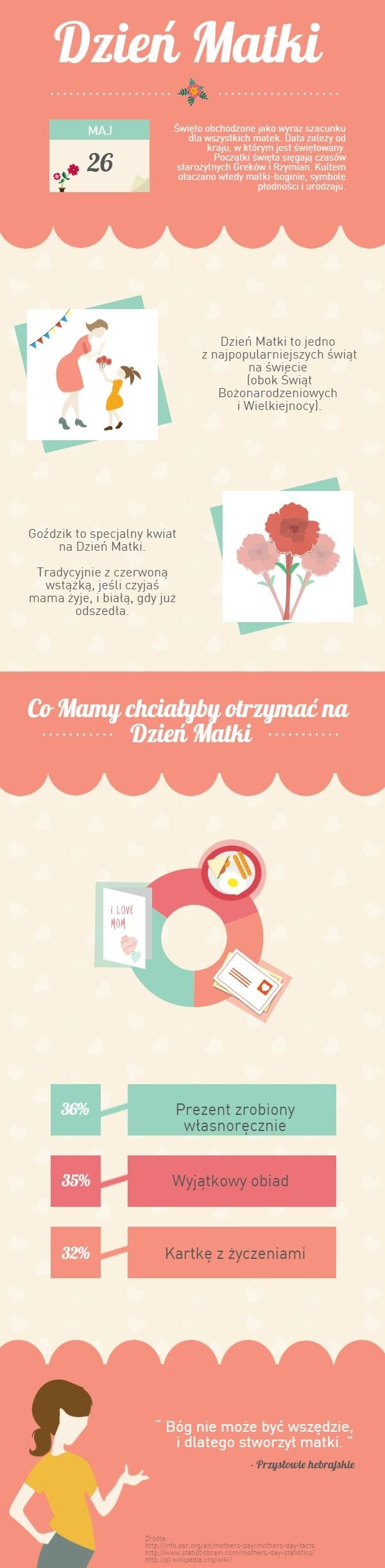 Mother's Day, Dzień Matki, #infographic