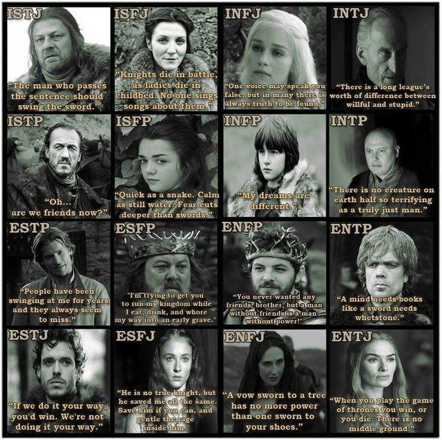 Game Of Thrones Mbti Chart Mbti Chart And Gaming