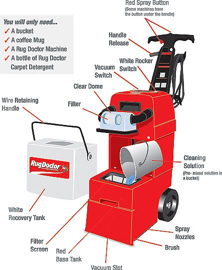 All The Parts Of A Rug Doctor Carpet Cleaning Machine. For Expert Help,  Check