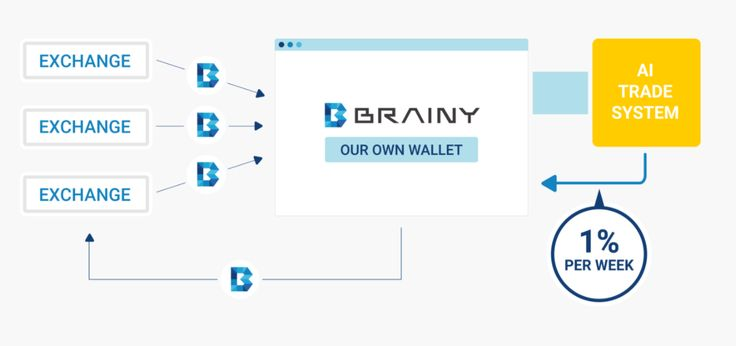 Glaube Zuverlässigkeit Beschleunigung Unendlich Neuheit GESCHEIT Lern-Währung Technologisch unterstützt durch die multi-chain base private blockchains SCHLAUBI ein kryptogeld geboren wurde. Es ist die Währung die Teil in der ICO von diesem Projekt die im Austausch für BTC/ETH. Diese Währung ist ein kurzer Ausdruck für die Al dieses Projekt. Die Konzeption und Verbesserung von GESCHEIT darstellen der glaube des geistigen Menschen zu innovativen Veränderung von Al und Ihre Bereitwilligkeit…