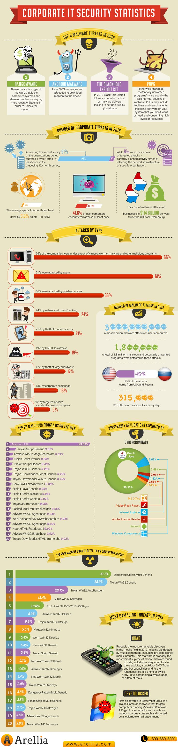 Corporate security threats #Infographic // Seguridad empresarial online #Infografía