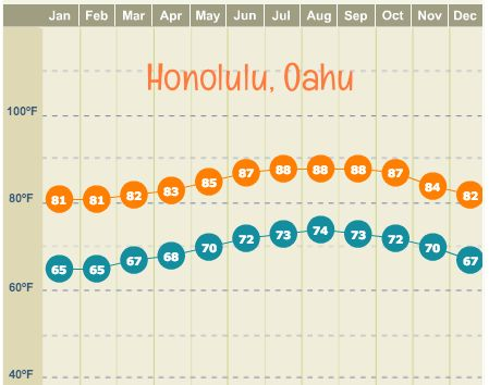 "What's the weather like in Hawaii? Temperatures Hawaii's weather is warm all year round with daytime high temperatures ranging from 78F in the ""colder"" months to 88F in the hotter months. Hawaii's proximity to the equator means that the its weather is tropically warm and consistent throughout..."