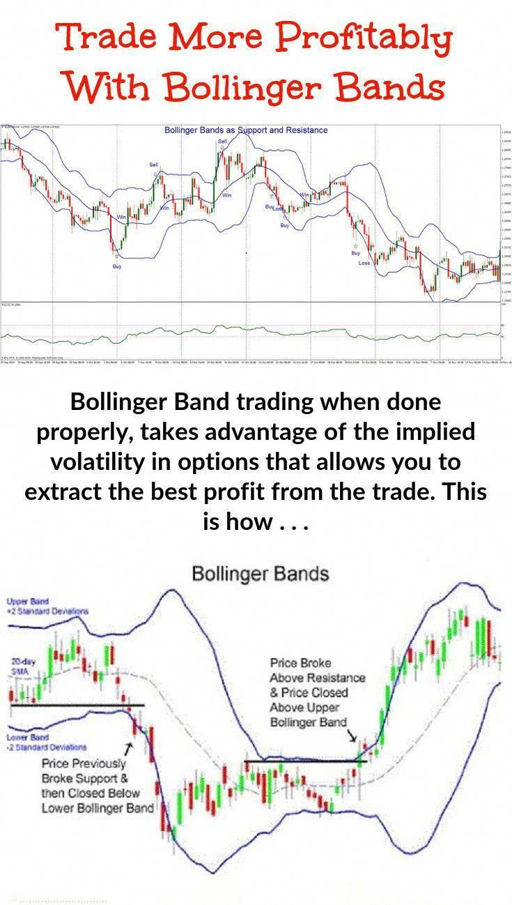 Learn About Bollinger Band Trading Technicalanalysis Charts