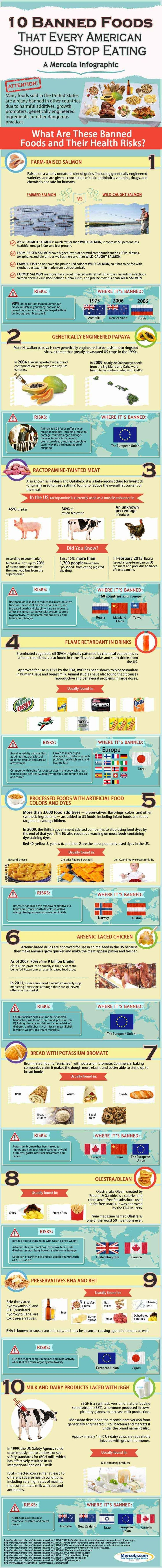 Are you eating food that's already banned in other countries but is still allowed to poison and kill Americans? Learn these pernicious ingredients and common foods through this infographic. Use the embed code to share it on your website. <img src=http://media.mercola.com/assets/images/infographic/banned-foods-infographic.jpg alt=10 Banned Foods to Avoid border=0 style=max-width:100%; min-width:300px; margin: 0 auto 20px auto; display:block;><p …