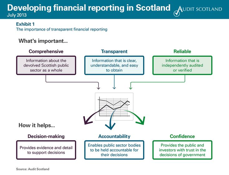 10 best images about Scottish public sector and Scottish - private company audit report