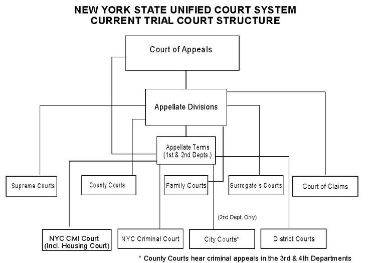 New York State Court System Structure Chart State Court