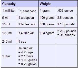 liter to oz chart