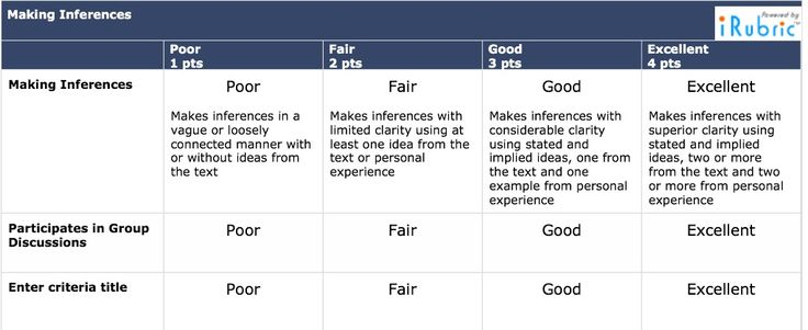Making inferences rubric | Reading | Pinterest | Rubrics ...