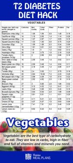 16 best diabetic health images on pinterest pre diabetic t2 diabetic diet hack best vegetables to eat forumfinder Images