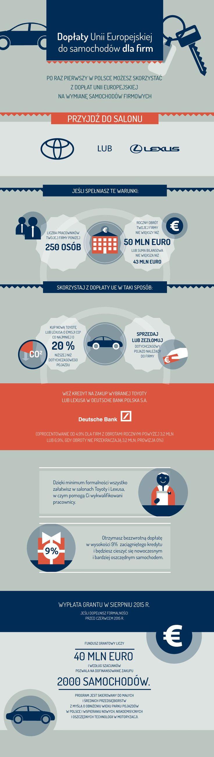 Jak wziąć kredyt na samochód z dopłatą? Zapoznaj się z infografiką!