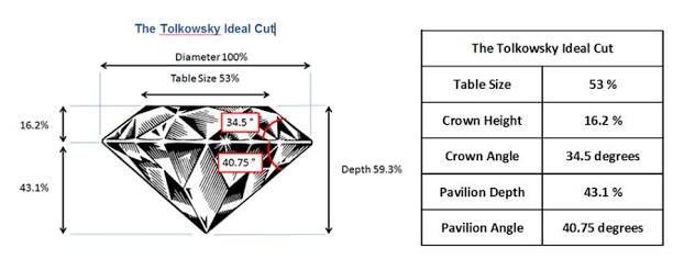 Image Result For Ideal Diamond Proportions Proporciones Diamantes