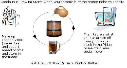 kombucha tea, simplified.. i think. still have not made this, and not sure why but kinda intimidated.. but i do want to...