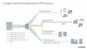 5G: Telefónica setzt 10-GBit/s-Glasfaser ein