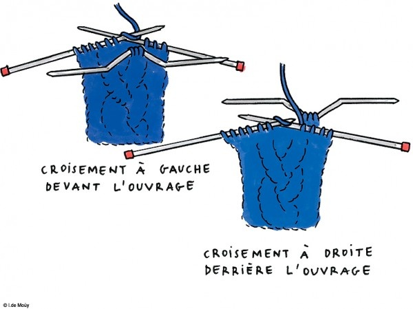Do it yourself: le bandeau en laine Mode do it yourself customiser creation bandeau laine torsade