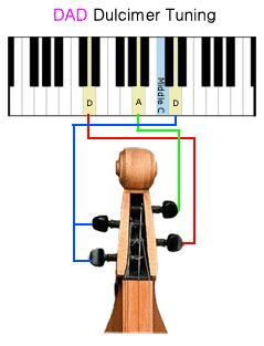 Tuning a dulcimer using a Piano in DAD tuning