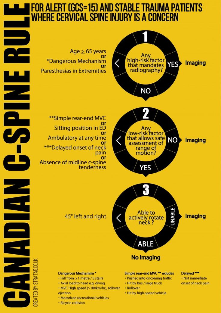 Canadian CSpine_v501 Infographic, Challenges, Radiography