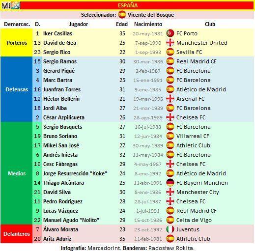 Lista España con dorsales