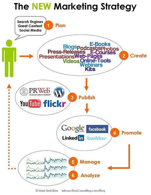 The new marketing strategy (infographic)