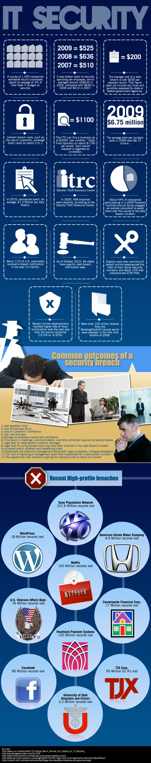 IT Security[INFOGRAPHIC]
