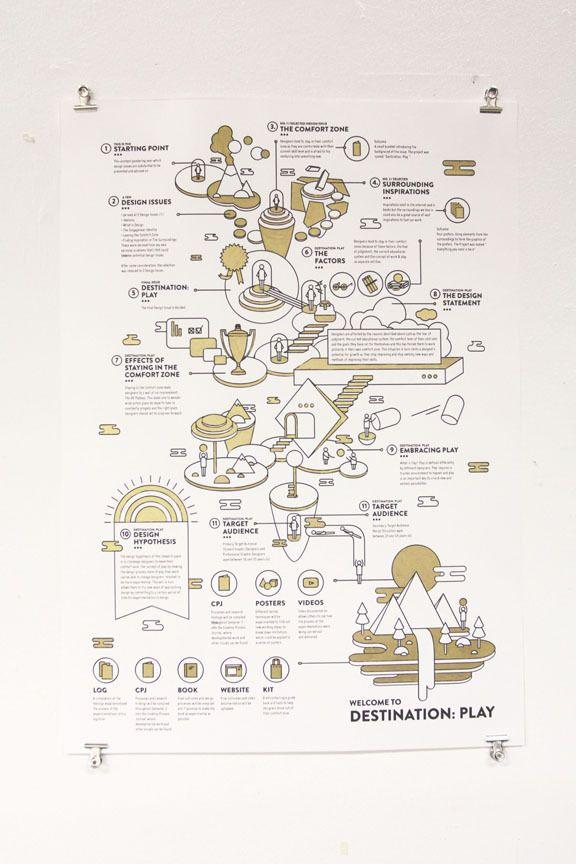 DESTINATION : PLAY- Process Chart by Ella Zheng, via Behance