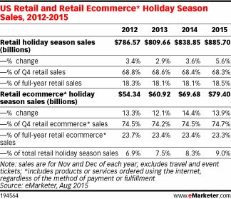 US Retail and Retail Ecommerce* Holiday Season Sales, 2012-2015