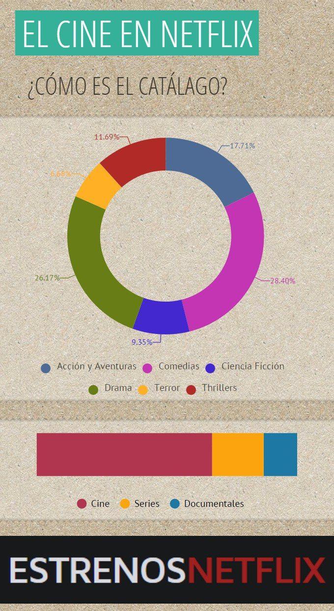 Infografía de la evolución en el primer mes del catálogo de #netflix en #españa