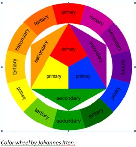 Color wheel by Johannes Itten i am just a little funny about the dimensions in the center. guess i can 'take it out'!