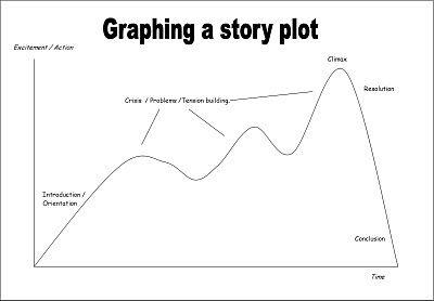 Tworzenie fabuły powieści: Mapa fabuły. W którym kierunku zmierza Twoja powieść? Zobacz to, zanim o tym napiszesz.   scrivania - blog o pisaniu powieści