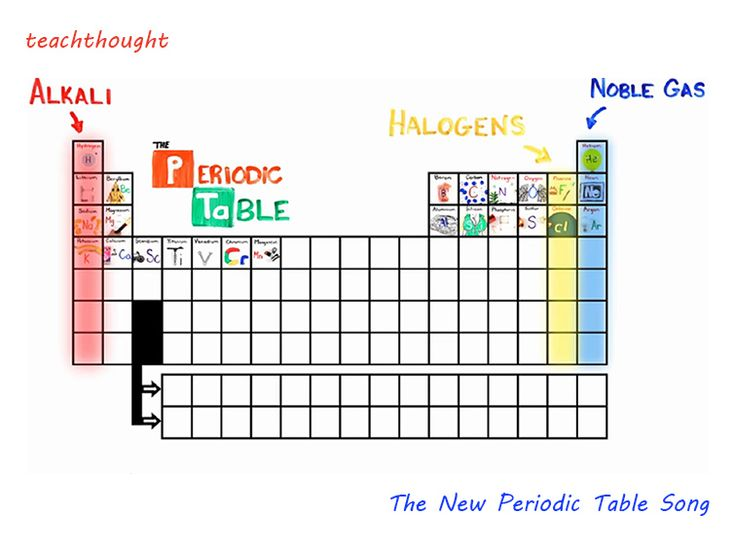 The 143 best youtube teachers images on pinterest learn english the new periodic table song in order urtaz Gallery