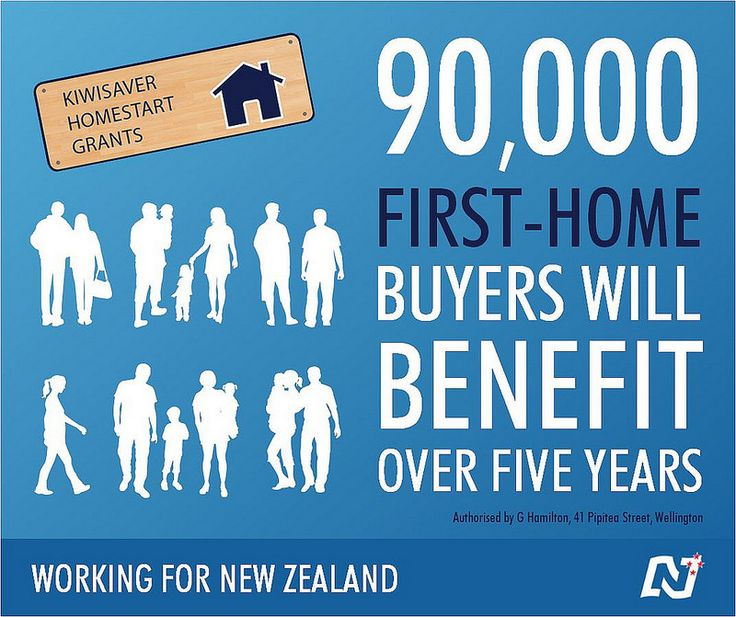 We've just announced that National will help 90,000 New Zealanders into their first home over the next five years, 40,000 more than would be helped under current policies. http://ntnl.org.nz/1BQ94dK #Working4NZ