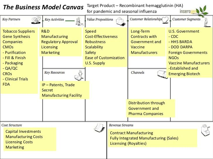 Canvas example | Business Model Canvas | Pinterest | Models ...