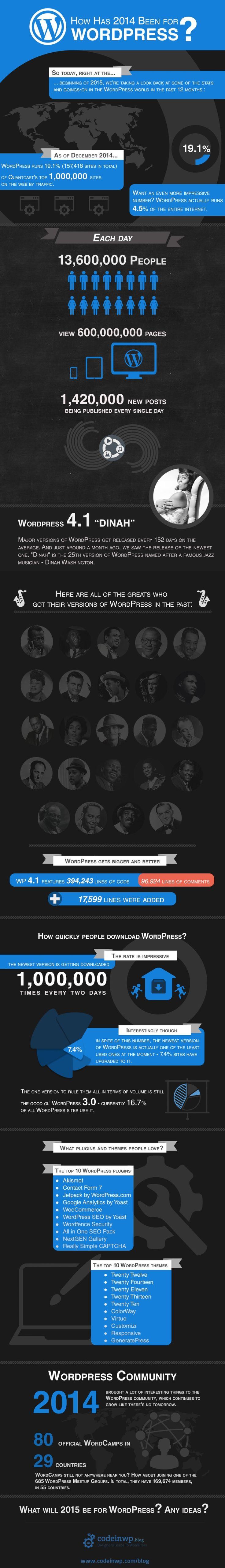 Estatísticas WordPress 2015 por http://www.codeinwp.com/blog/