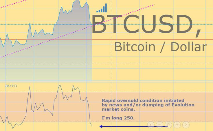 btcusd, bitcoin/dollar graph with oversold indicator and text explanation