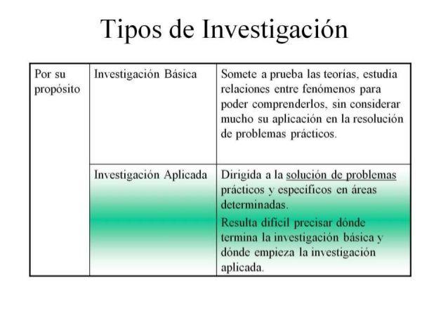 Por su  propósito    Tipos de Investigación    Investigación Básica    Investigación Aplicada    Somete a prueba las teorías.  estu...