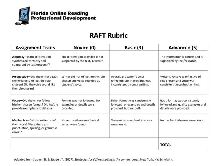 Help with assignment writing raft