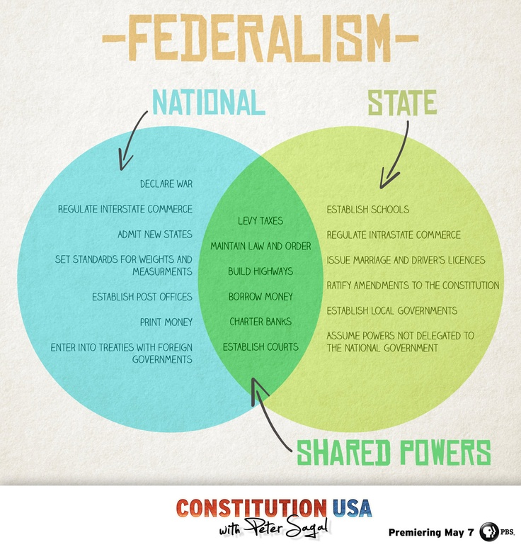 Federalism: the relationship between state governments and the federal government.  This split gives some power left up to the federal government but also reserves other powers for the states. Federalism began with the Constituion. -Jordan Wright
