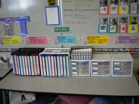 love this writing center where each student has a writing binder that stays at the writing station. Along with different types of paper for them to choose from