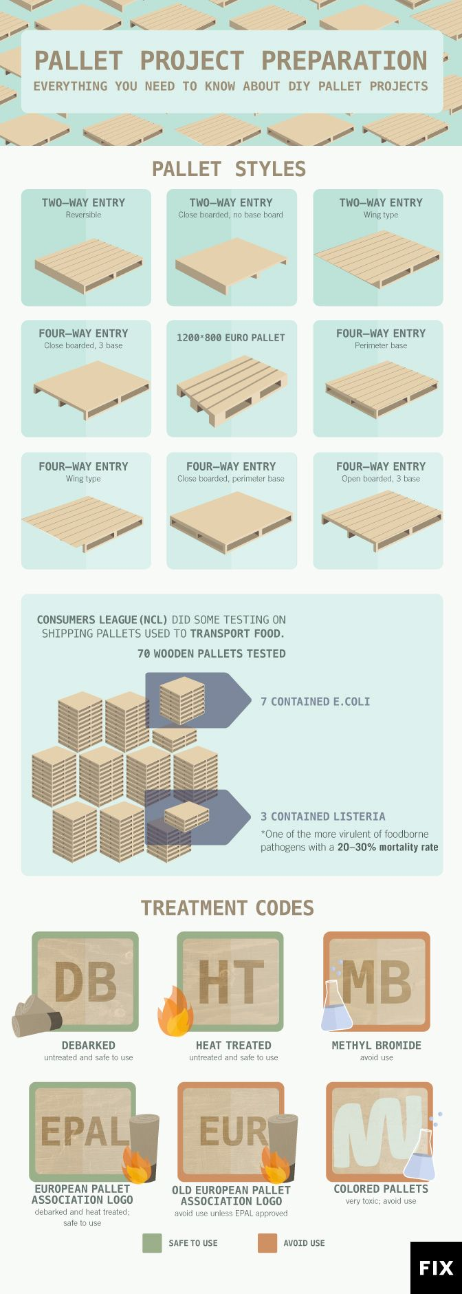 From choosing the right pallet, to getting your pallets up to snuff, ensure that your project finishes well with these upcycle tips. #palletprojects http://www.fix.com/blog/preparing-wood-pallets-for-upcycling/