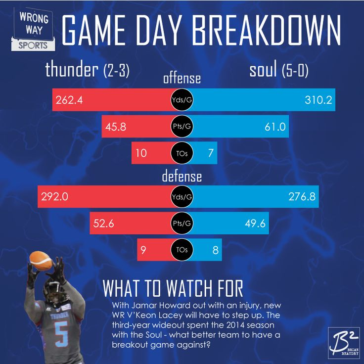 Game Day Breakdown: Portland Thunder vs. Philadelphia Soul. The Soul best the Thunder in yardage, points, and turnovers on offense and defense.