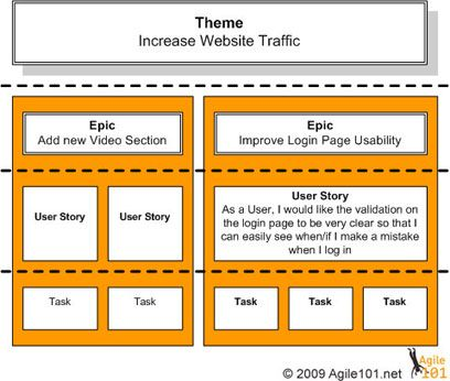 the difference between themes epics user stories and tasks1 lean kanban pinterest user. Black Bedroom Furniture Sets. Home Design Ideas