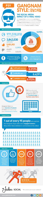 Social media impact of Gangnam Style viral video revealed   Gangnam Style Infographic