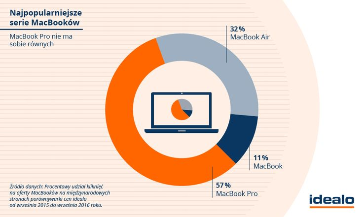 Z 57% nad innymi modelami znacznie przeważa MacBook Pro, co dobrze wróży zaprezentowanemu w minionym tygodniu nowemu modelowi. WIĘCEJ: http://www.idealo.pl/blog/1562-te-produkty-apple-najchetniej-wybieraja-uzytkownicy/